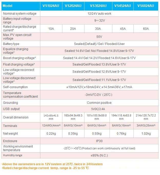 EPSolar VS2024AU 12V/24V 20A Laadregelaar| LCD Display & USB