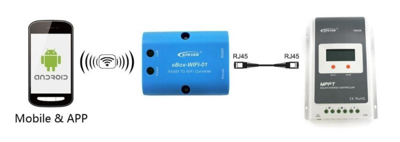 Monitoring Ebox WiFi RS485 Adapter