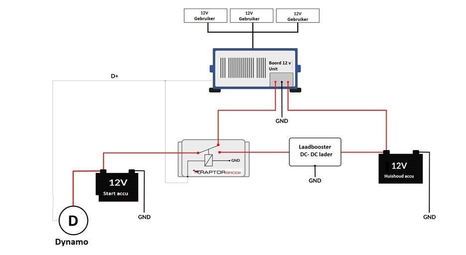 RAPTOR Bridge Automatische Schakelaar voor EBL Systeem