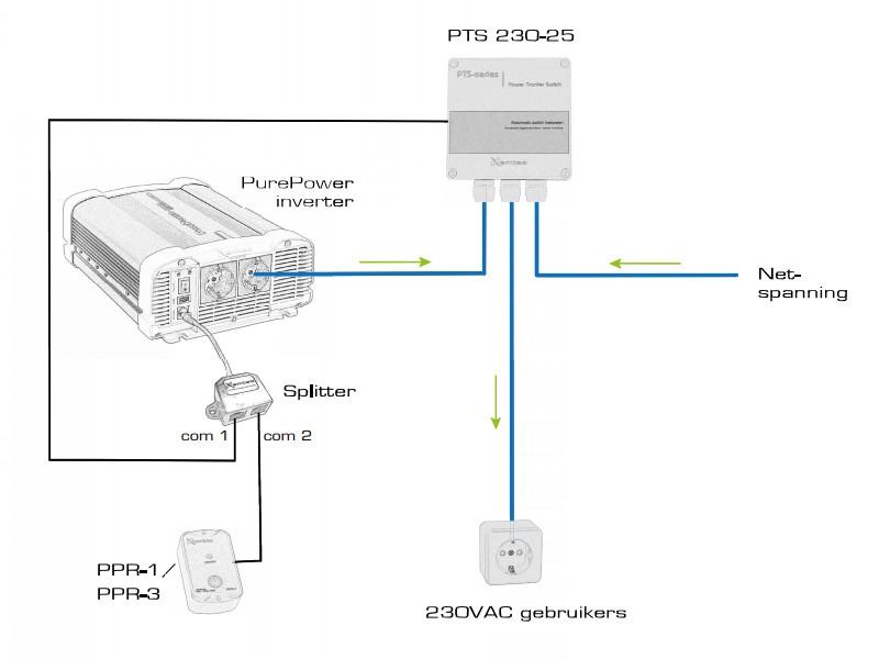 Xenteq Remote T-Splitter voor PurePower PPI Omvormer